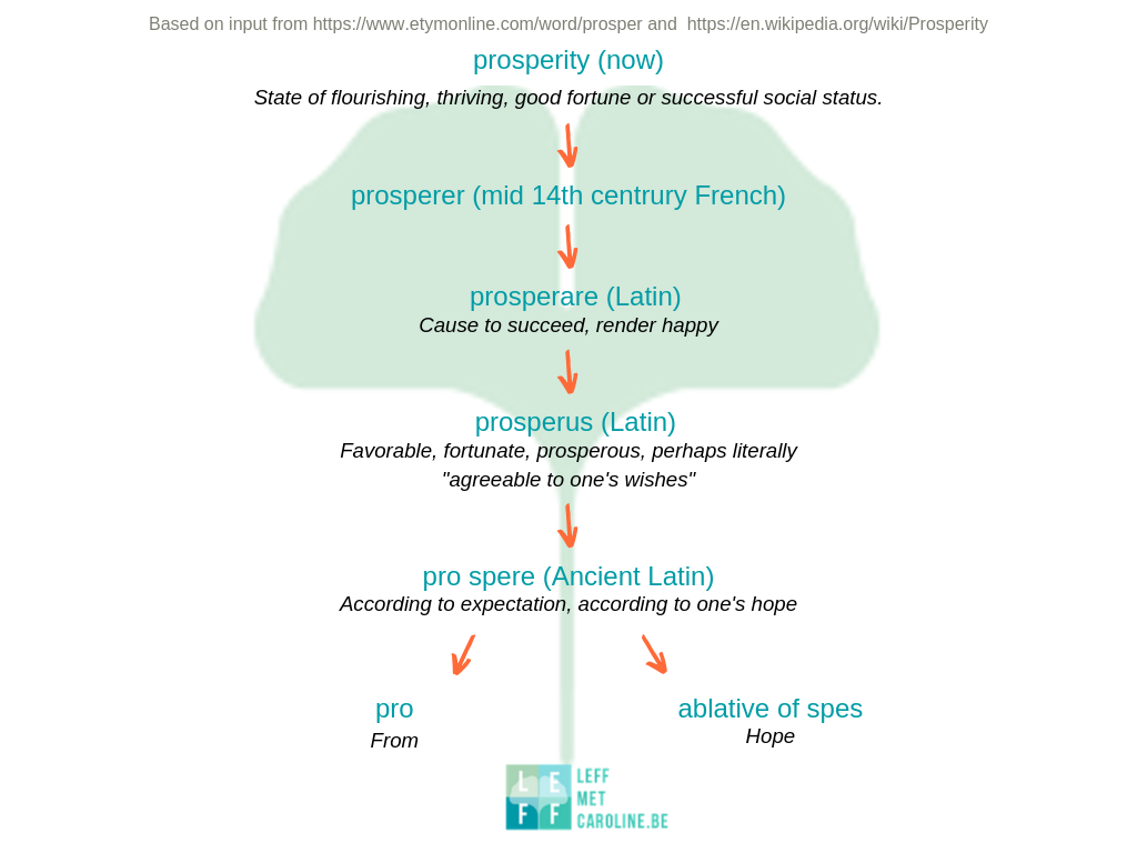 "Etymology of ""prosperity"""